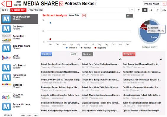 10 media share yang dirilis Polrestro bekasi pada pekan ini.[IST]